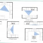 : Kitchen design layout plus small kitchen design gallery plus good kitchen layout plus kitchen layout plans with island