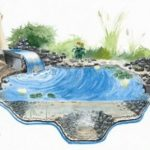 : Koi pond kits and also backyard ponds and also fish pond filters and also home pond kits